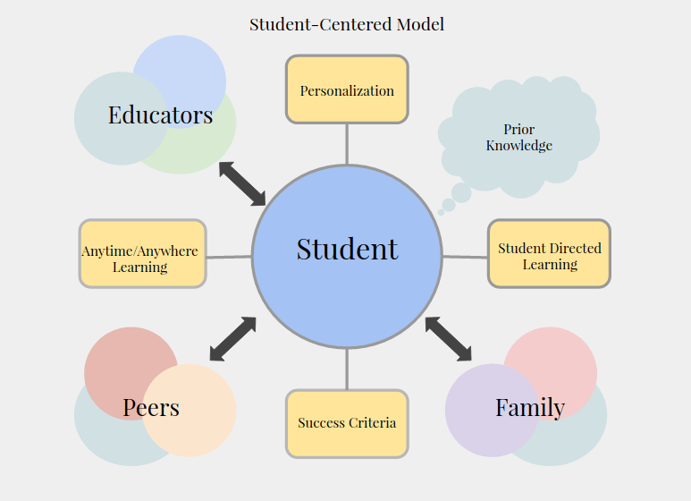 How Learner Centered Approach is different from other teaching learning approaches?